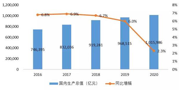 2020中国gdp增长_2020年中国GDP增长2.3 首次突破100万亿元大关,这一关键指标远超预期